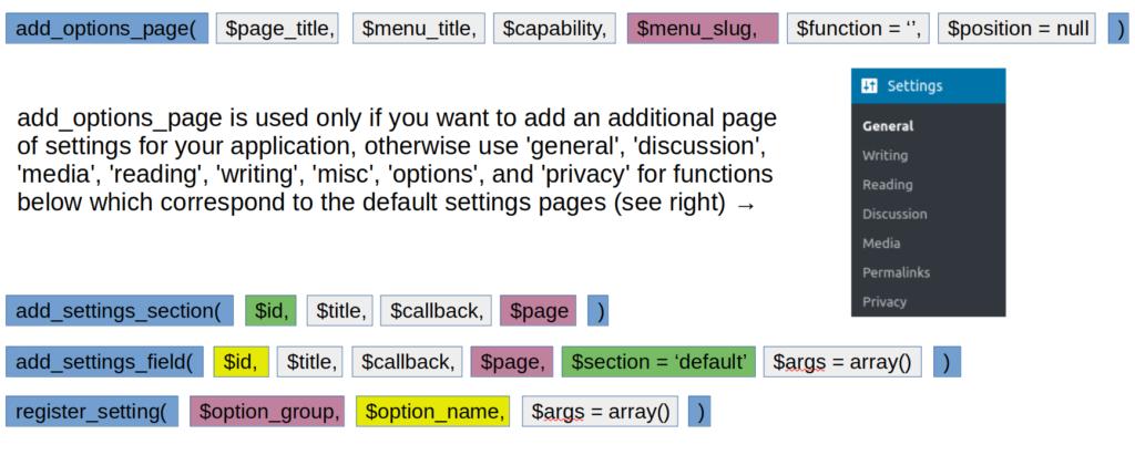 Making sense of new WordPress administrative settings pages