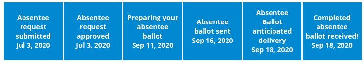 Tracking your Absentee Ballot
